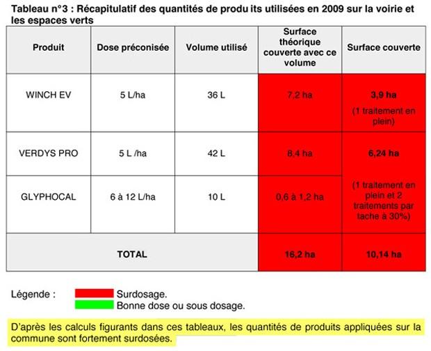 plan-entretien-communal-cluny-2010-fredon-tableau-usage-pesticides