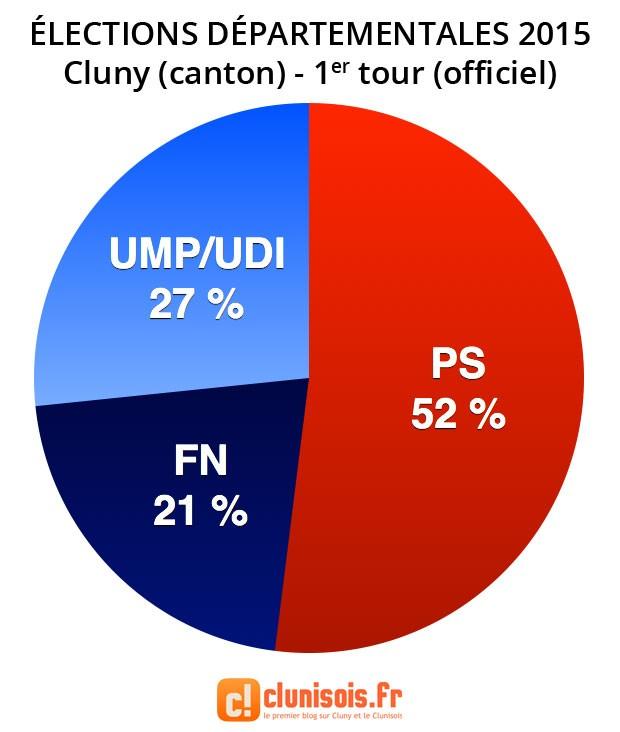 elections-departementales-2015-resultats-cluny-canton-tour1