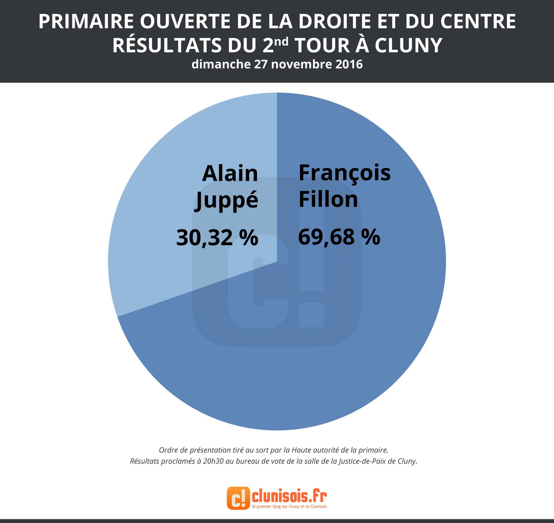 primaires-droite-2016-resultats-2etour-cluny